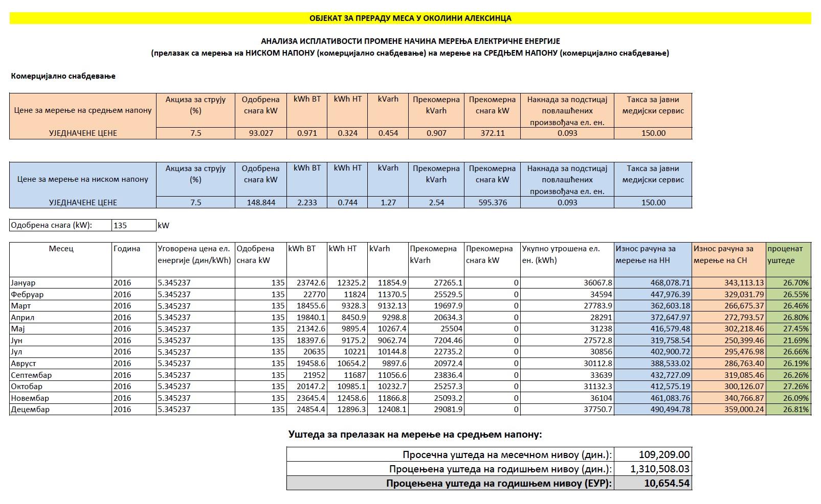 """Пример уштеде услед преласка са мерења на """"ниском напону"""" (комерцијално снабдевање) на мерење на """"средњем напону"""" (комерцијално снабдевање)"""